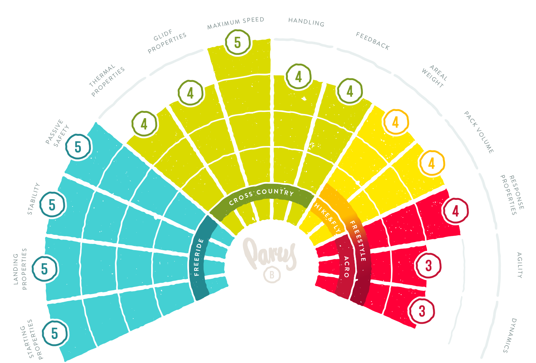 Characteristics Wheel